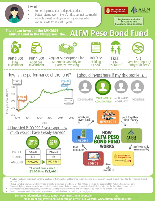 alfm peso bond fund bpi